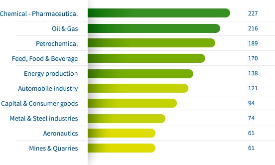actemium key figures